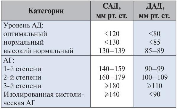 Современная классификация уровней артериального давления (Европейского общества кардиологов, 2007)